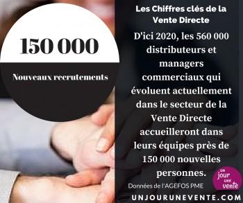 + de 150 000 recrutements sont prévus en Vente Directe d'ici 2020